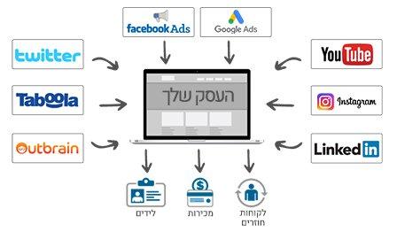 משרד פרסום בחיפה, בניית אתרים