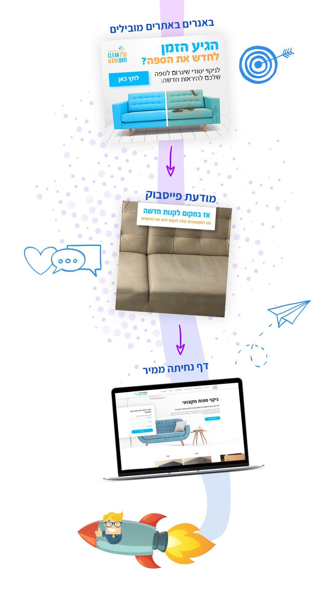 קמפיין לידים - חברה לבניית אתרים 10