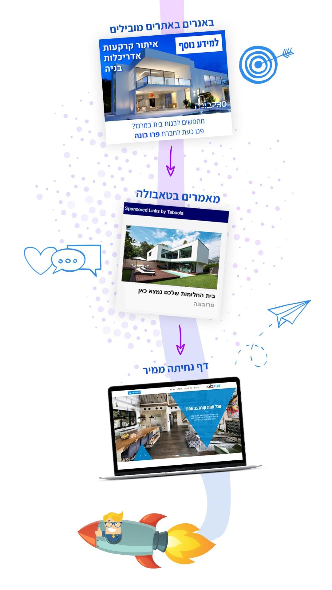 קמפיין לידים - חברה לבניית אתרים 12