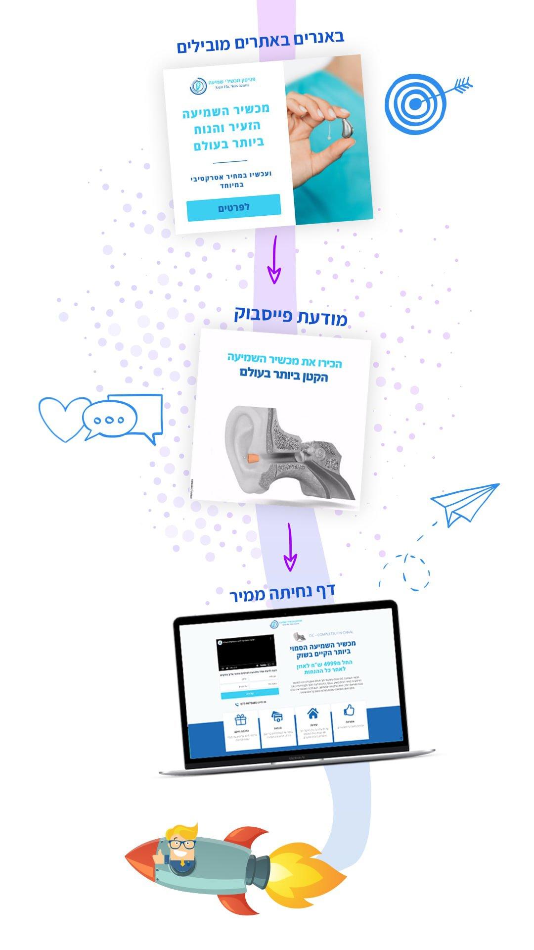 קמפיין לידים - חברה לבניית אתרים 2