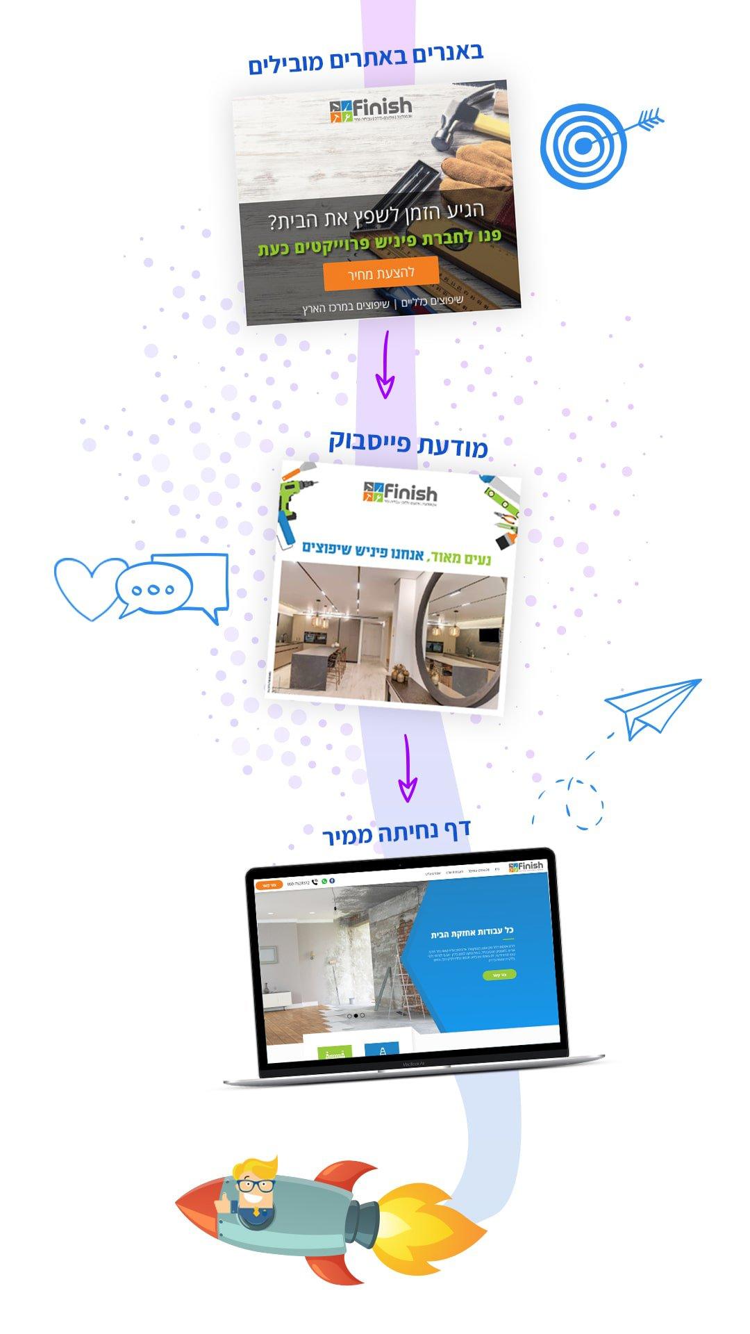 קמפיין לידים - חברה לבניית אתרים 3
