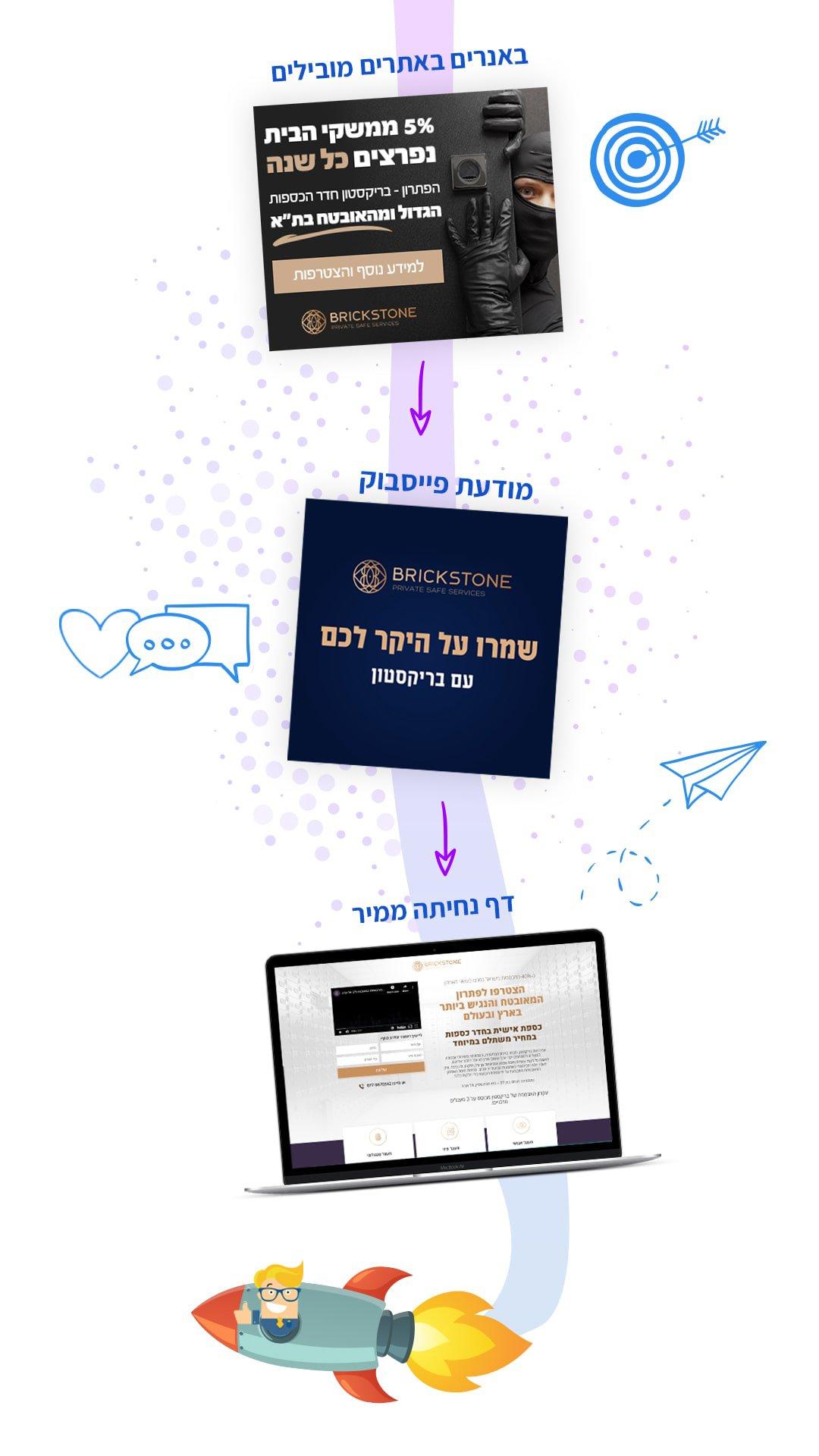 קמפיין לידים - חברה לבניית אתרים 5