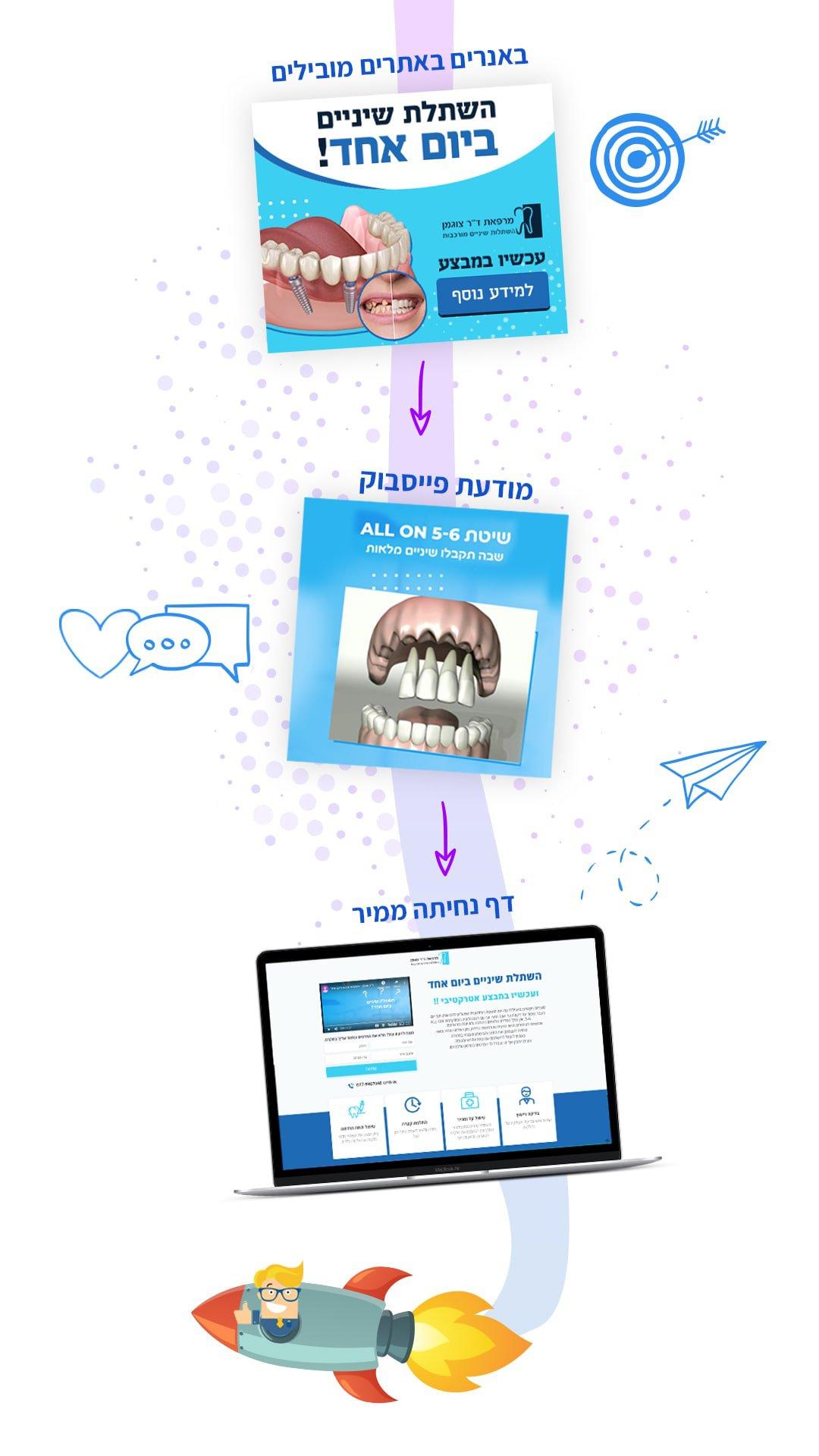 קמפיין לידים - חברה לבניית אתרים 6