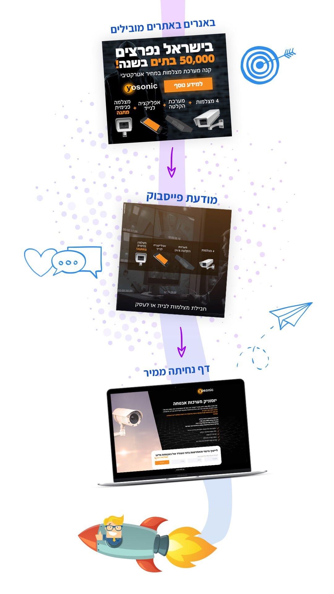 קמפיין לידים - חברה לבניית אתרים 7