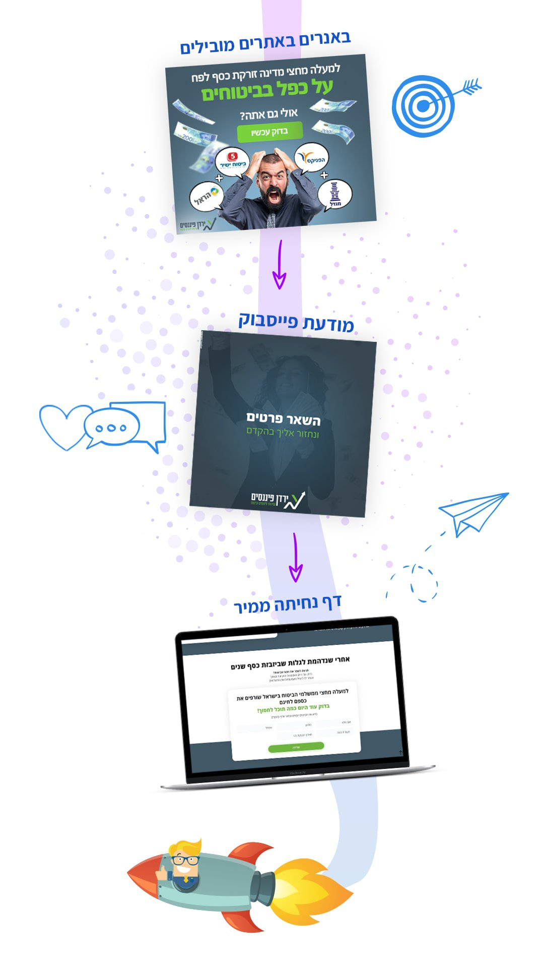 קמפיין לידים - חברה לבניית אתרים 8