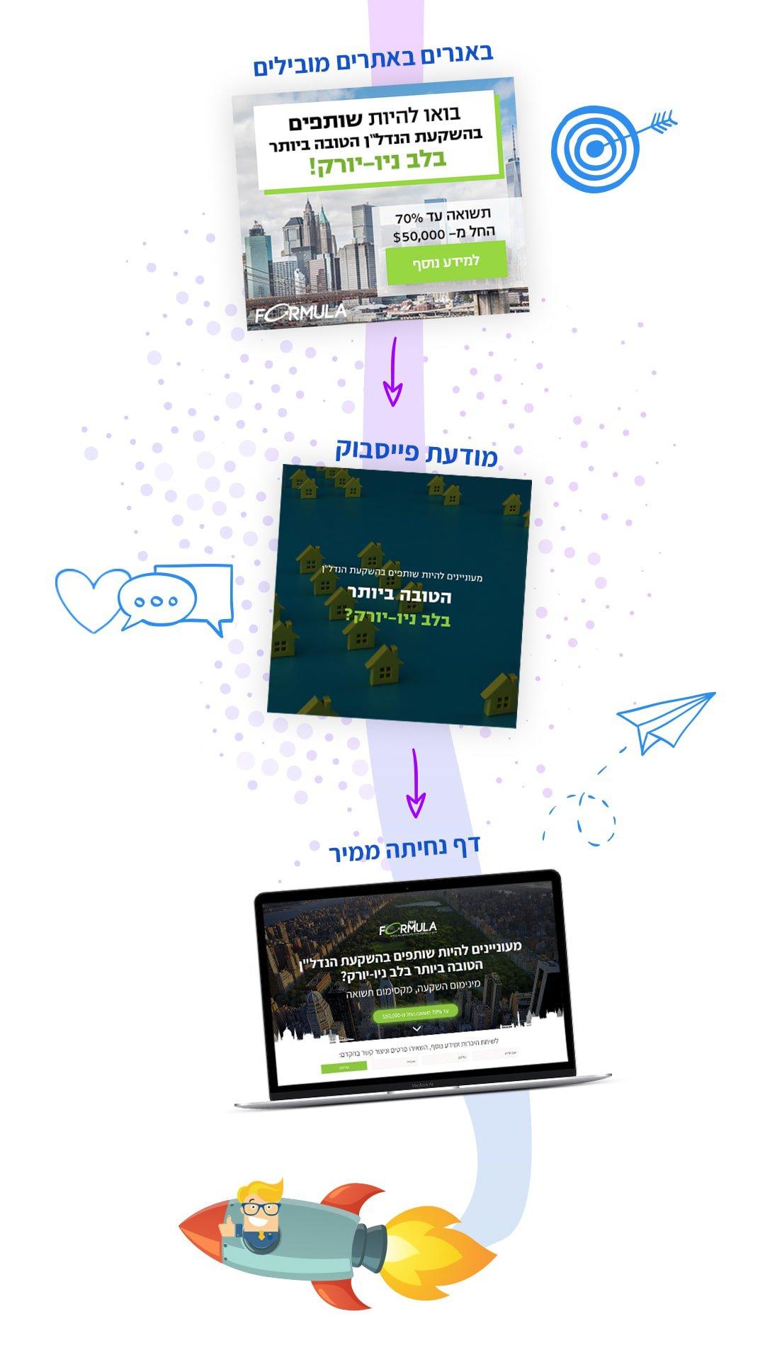 קמפיין לידים - חברה לבניית אתרים 9