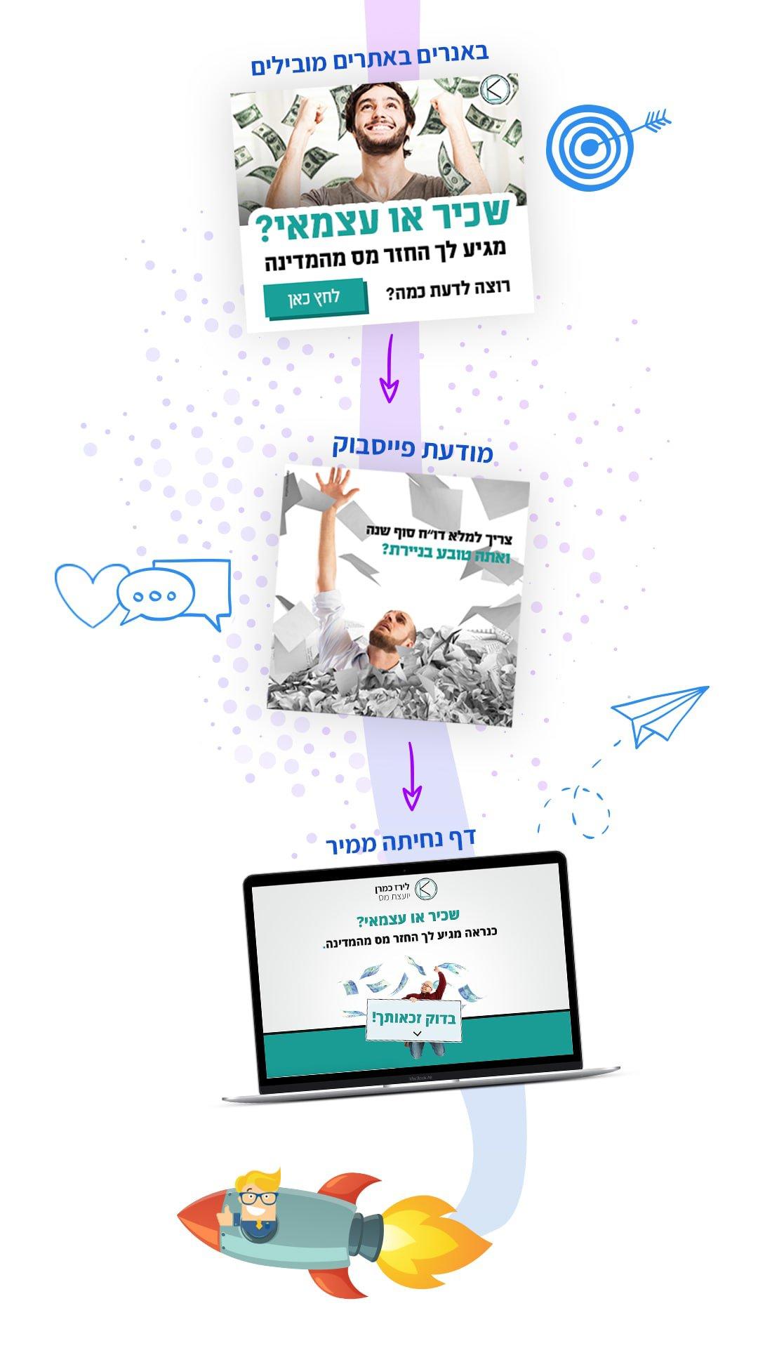 קמפיין לידים - חברה לבניית אתרים